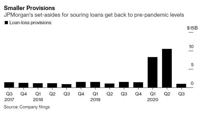 JPMorgan results